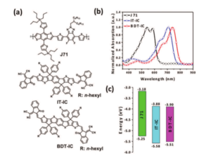 Isomeric Effects of Solution Processed Ladder-Type Non-Fullerene Electron Acceptors 《Solar RRL》