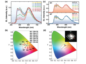 High‐Quality White Organic Light‐Emitting Diodes Composed of Binary Emitters with Color Rendering Index Exceeding 80 by Utilizing Color Remedy Strategy 《Advanced Functional Materials》